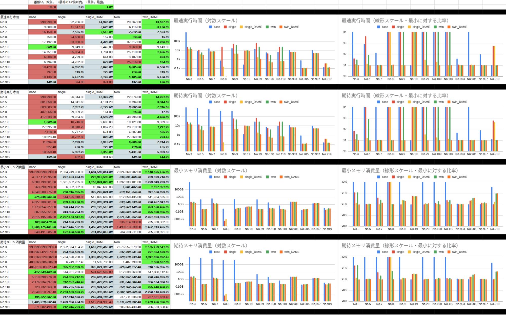 テーブル構造のSELECT性能比較