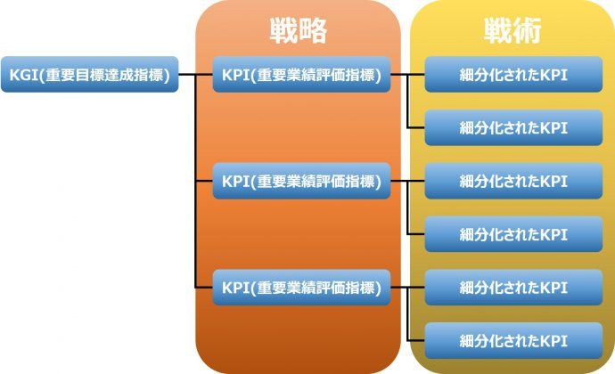 戦略と戦術 KPI