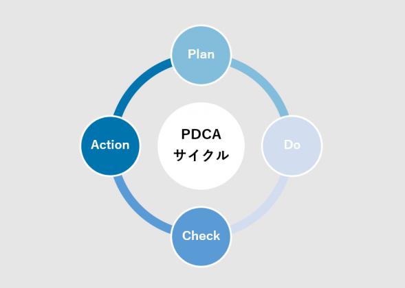 PDCAサイクル SFA/CRMちきゅう