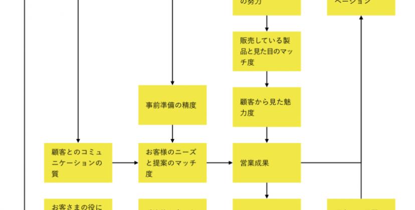 Kaizen Platform 小川さんのインタビューを<br>1枚の図にまとめてみました!