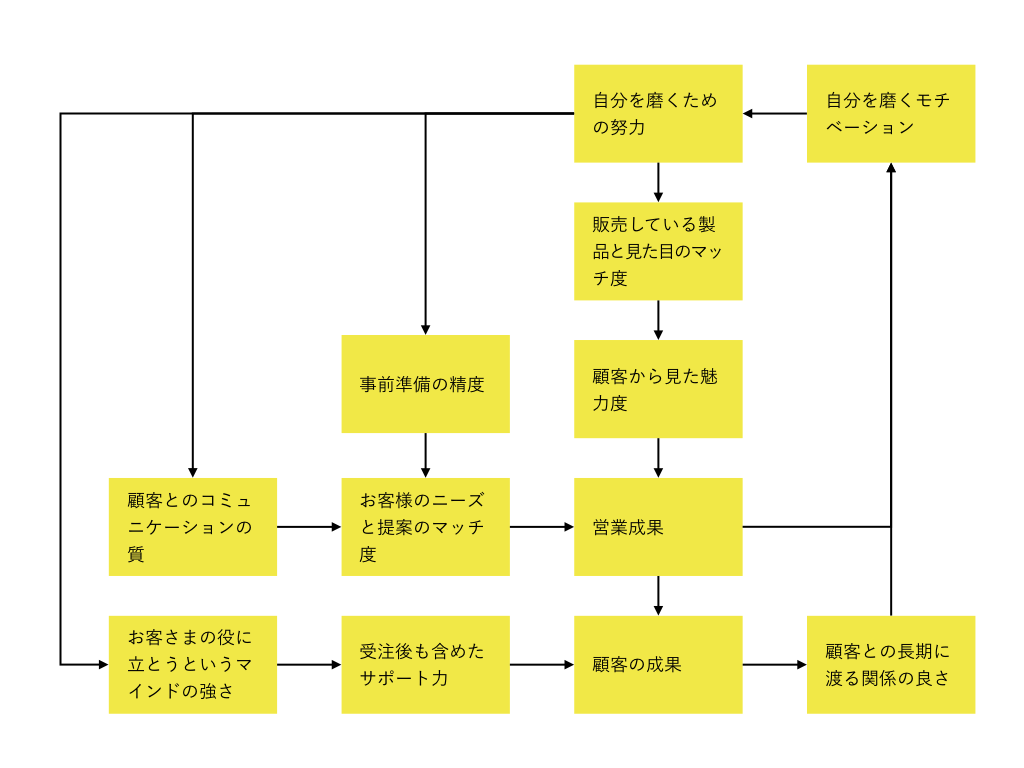 システムシンキング