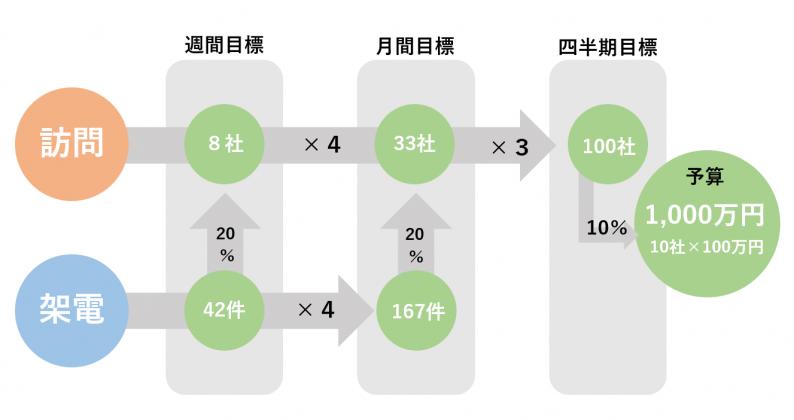 KPI算出