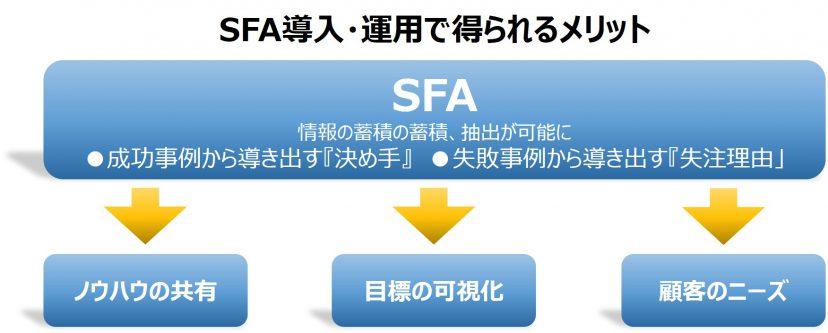 SFA メリット