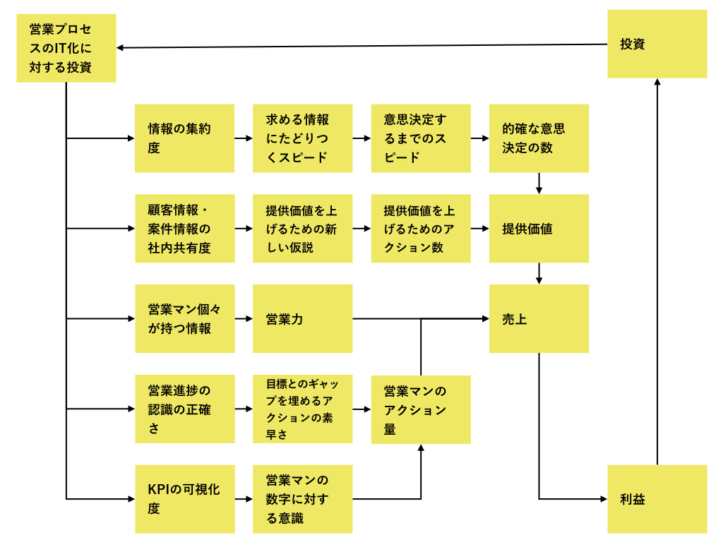 営業プロセスのIT化