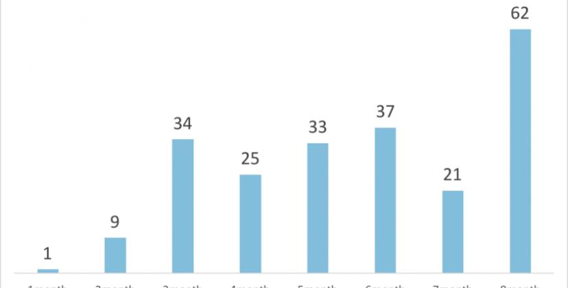 初月に1件しか問合せが無かったFacebook広告を<br>62件まで増やした話