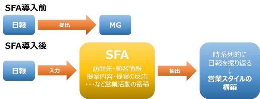 SFA メリット 日報