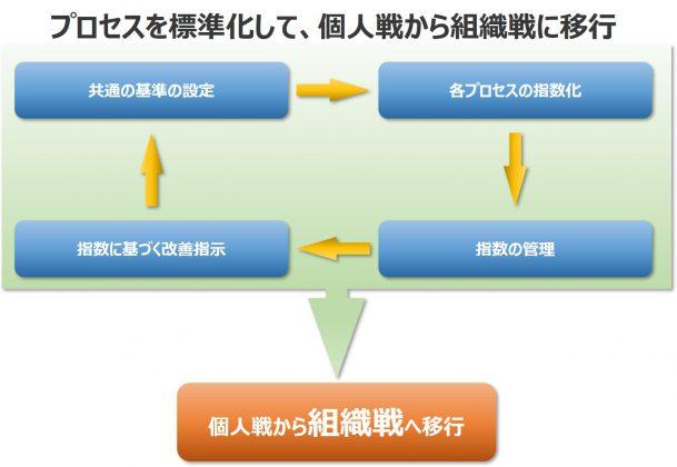 営業組織 強化方法