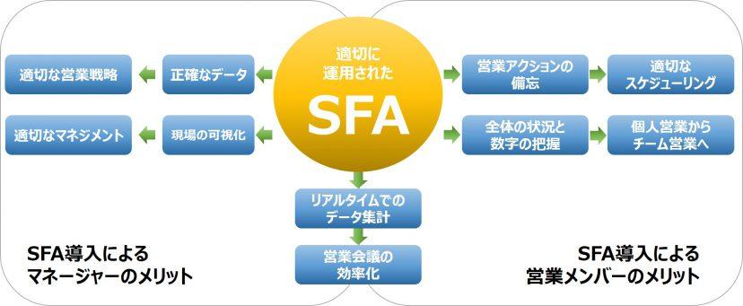 SFAメリット マネージャー 現場