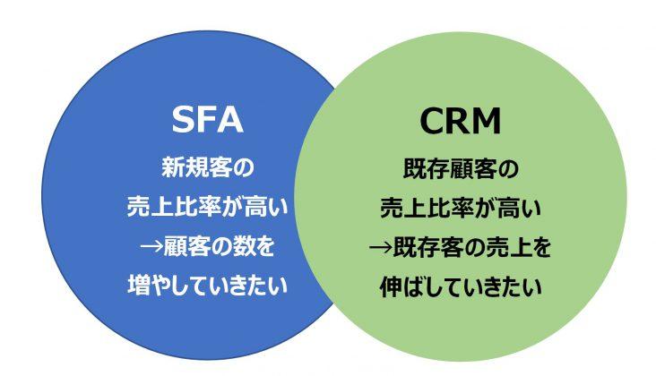 SFAとCRMは何が違うのか