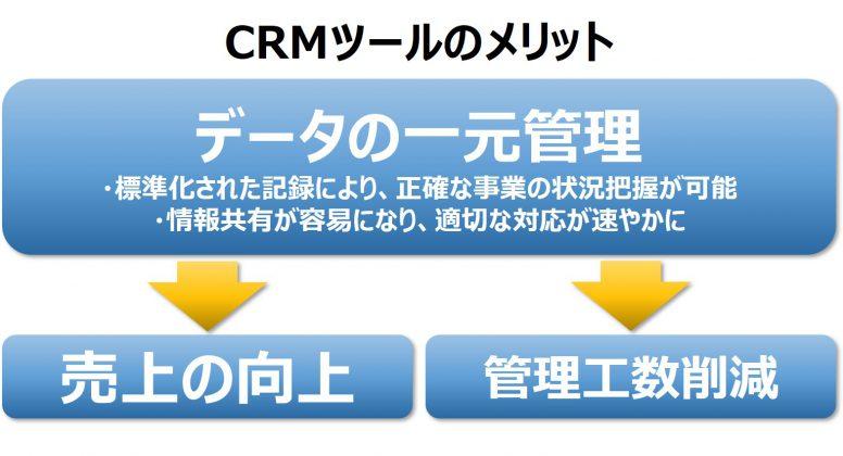 CRM メリット