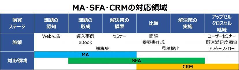 MA・SFA・CRMの対応領域